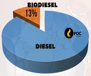 biodiesel no diesel