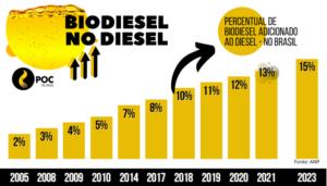 biodiesel no diesel - percentual