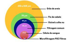 micra, microns, micragem, microns